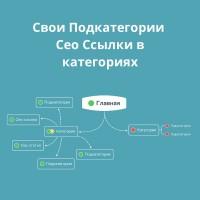 Свои Подкатегории / Сео Ссылки в категориях 3.x